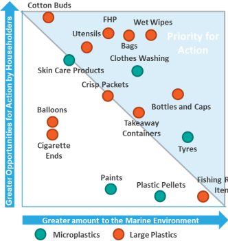 Priorities for plastic pollution